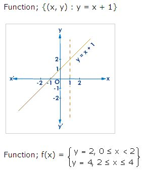 Functions vertical line test worksheet