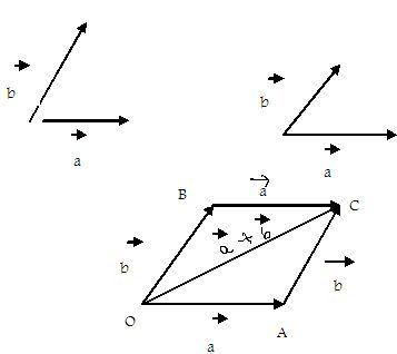 commutative addition of vectors high school mathematics 2 kwiznet math science english. Black Bedroom Furniture Sets. Home Design Ideas