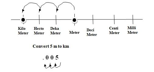 Convert Units of Length Metric System WIZ Math Grade 3 – Metric System Conversions Worksheet